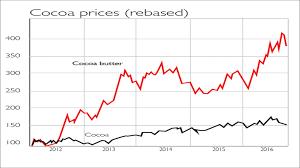 Chocolate Prices Chart