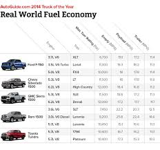 Truck Mileage Chart Ram 1500 Ecodiesel Dominates In Real World Fuel Economy