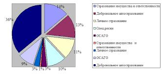 Дипломная работа Страхование средств автотранспорта в РФ  Рисунок 10 Структура портфеля страхования страховых компаний %