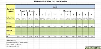 Dyna Gro Feed Chart Farside05s Science Fair Project 420 Magazine
