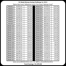 Weekly Saving Plan Chart 52 Week Money Saving Challenge Around The Hemline
