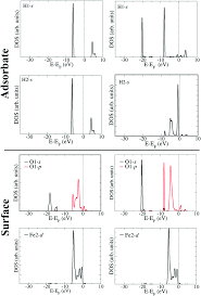 a dft u investigation of hydrogen adsorption on the lafeo 3 010 image file c6cp08698e f7 tif