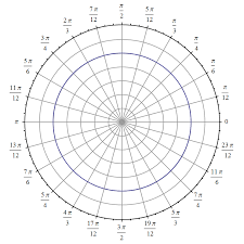 What Does A Polar Coordinate System Look Like Socratic