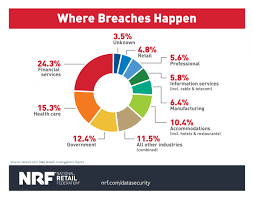 Nrf 5 Key Reminders For Congress On Data Security