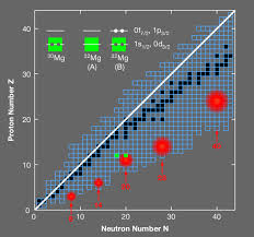 Physics Viewpoint Islands Of Insight In The Nuclear Chart