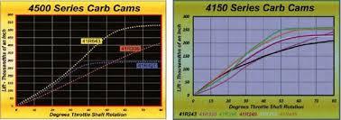 Holley Carburetors How To Calibrate The Accelerator Pump