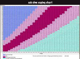 Ohm To Watt Chart Vaping Sub Ohm Watts Chart Www Bedowntowndaytona Com