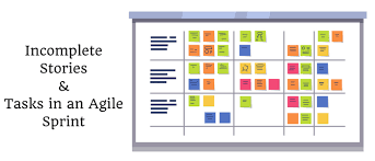 Story Card Template Is Filled During Which Phase In Agile Incomplete Stories Tasks In An Agile Sprint