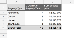 What Is Pivot Table Pivot Tables In Google Sheets A Beginners Guide