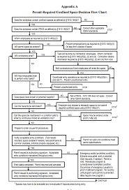 Permit Required Confined Space Decision Flow Chart Osha