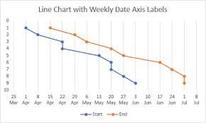 Gantt Chart With Nice Date Axis Peltier Tech Blog