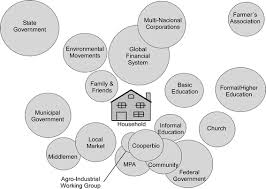 Compare And Contrast Renewable And Nonrenewable Resources Venn Diagram Participatory Emergy Synthesis Of Integrated Food And