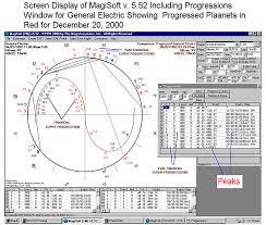 Natal Chart Software Financial Astrology Software And First Trade Data Ge