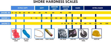 A Guide To Shore Durometers Albright Silicone Technologies