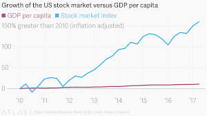 Growth Of The Us Stock Market Versus Gdp Per Capita