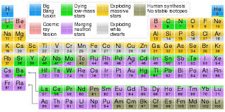 Chemistry Chart Template Beauteous Sprocess Wikipedia