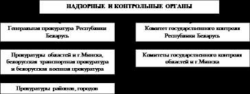 Конституционно правовое регулирование организации и деятельности  Особое ключевое место в системе органов государственной власти Республики Беларусь занимает Президент Республики Беларусь как Глава государства ст 79