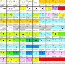Awn Synoptic Charts Symbol Help