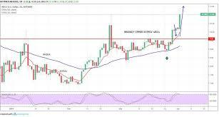 Neo Long Term Price Analysis April 2 Crypto News