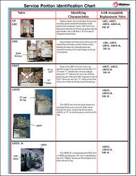 Abdx Identification Chart Wabtec Corporation