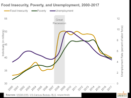 Federal Poverty Line 2017 Chart Poverty And Food Insecurity Rates Improved In 2017 But 1 In