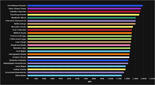 Top Dps Charts Legion Best Picture Of Chart Anyimage Org