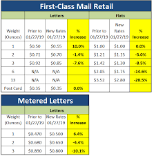Usps Rate Chart 2019 How Will The January 27 2019 Usps Rate Increase Impact