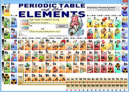 Periodic Table of the Elements Download