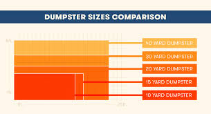 Dumpster Sizes Comparison Guide Which Size Do You Need