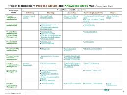 The Project Management Body Of Knowledge Pmbok Ppt Download
