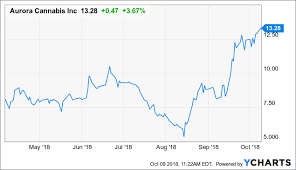 Acbff Stock Price Chart Aurora Cannabis Files For Nyse Listing Whos Next