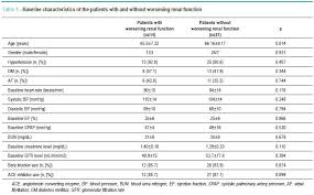 Creatinine 1 9 Diet Chart Effect Of Levosimendan In Patients With Severe Systolic