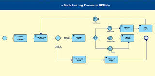 business process template business process diagram template bpmn templates to quickly model