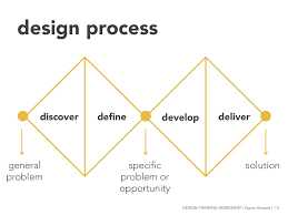 Develop A Solution Design Process Design Process Discover De Ne Develop