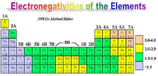 Electronegativity Chart 6 Element Chart Templates Chemistry