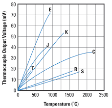 Why Do Temperature Voltage Curves Of All Thermocouple Types