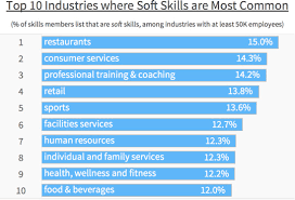 Top 10 Soft Skills Employers Are Looking For Data Reveals The Most In Demand Soft Skills Among Candidates