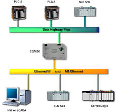 ethernet ab wiring diagram ethernet image wiring data highway plus wiring diagrams data auto wiring diagram schematic on ethernet ab wiring diagram