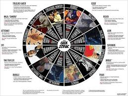 Geek Zodiac Chart Which Sign Of The Geek Zodiac Are You Fun Chart My
