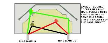 wiring a ring main electrical wiring wiring a circuit how to fit a plug socket in a wall at Plug Socket Diagram