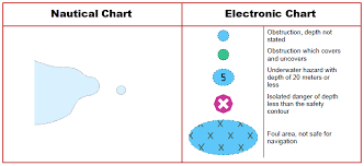 Five Electronic Chart Danger Symbols You Need To Know
