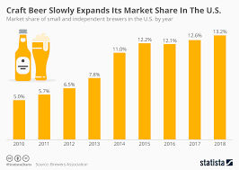 Share Chart Chart Craft Beer Slowly Expands Its Market Share In The
