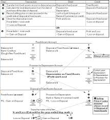 fixed assets format poa disposal of fixed assets format 1 singapore secondary school