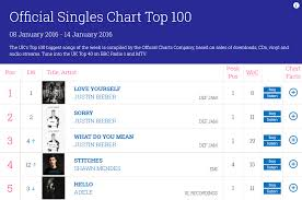 Uk Chart Facts Justin Bieber Breaks Another Uk Chart Record Canadian