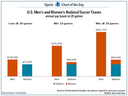 Soccer Playing Time Chart The Difference Between What The Us Mens And Womens Soccer