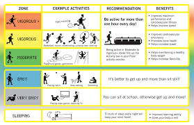 Met Equivalent Chart Powerschool Learning Ib Sports Exercise Health Science