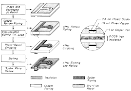 Plating Process Flow Chart Electronic Techniques Double Sided Pcbs Final Fabrication