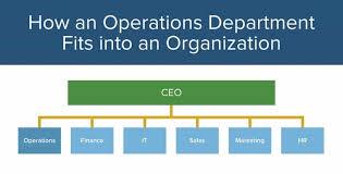 Operations Management 101 201 Smartsheet