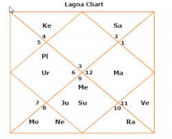 Gandhi Chart Priyanka Gandhi Horoscope And Kundali Priyanka Gandhi