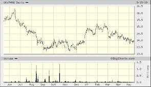 Silver Chart Uk Etfs Metal Securities Ltd Etfs Physical Silver Usd Uk Phag